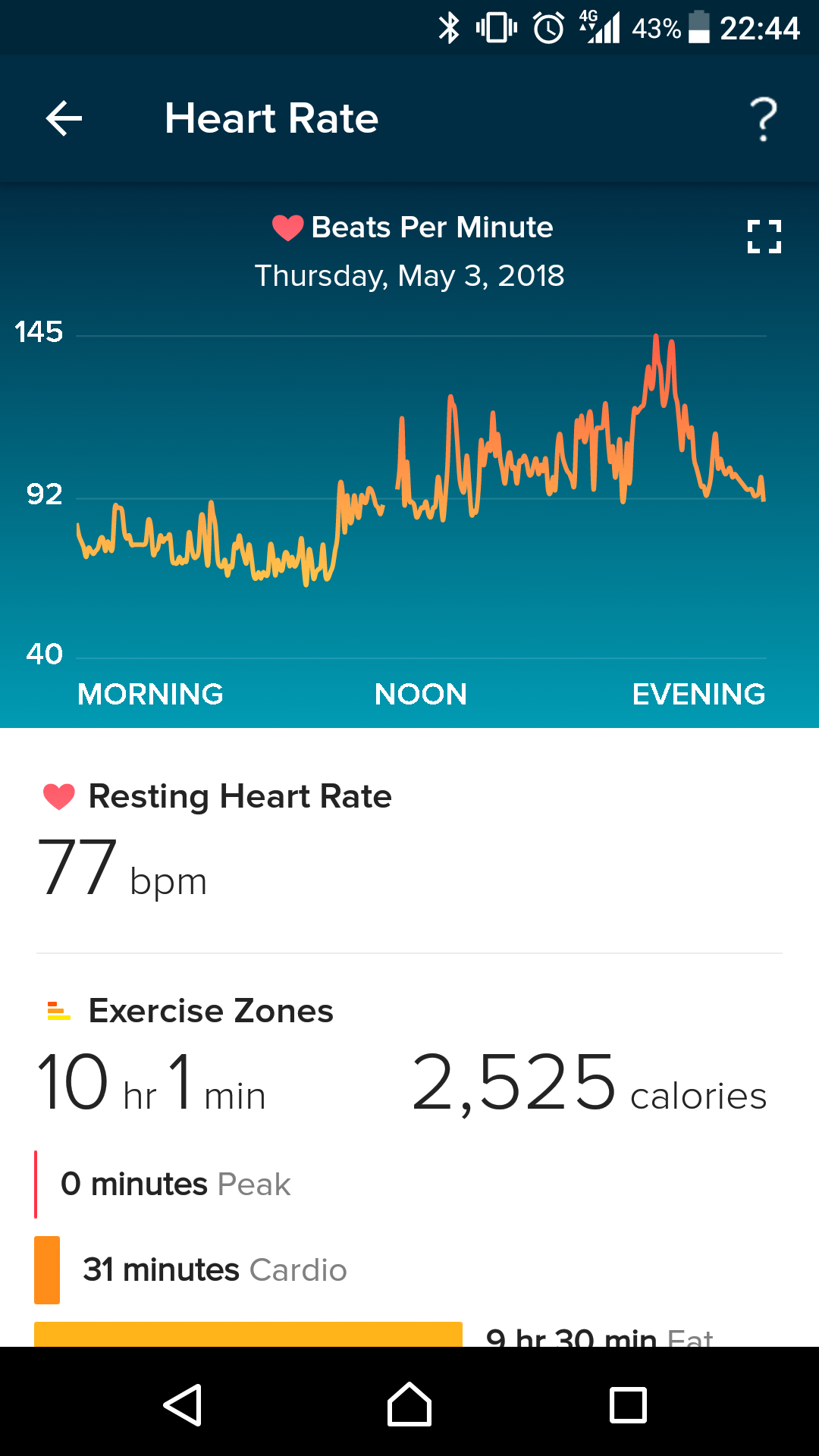 Heart rate across the day